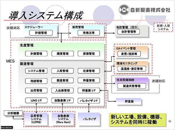 導入システム構成